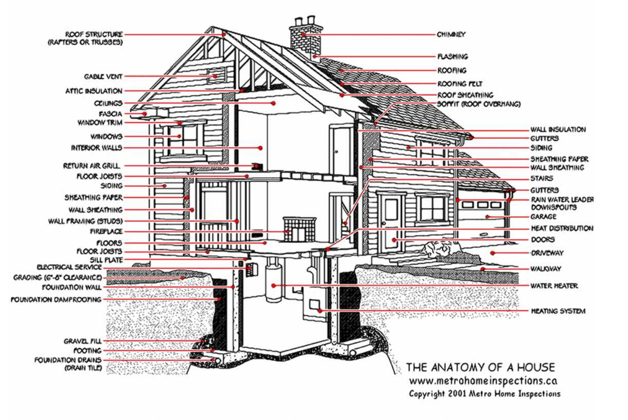The Anatomy of a House