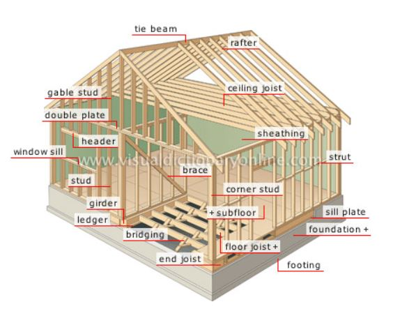 Member of Structural Support of a House