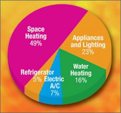 Energy Utilization Pie Chart